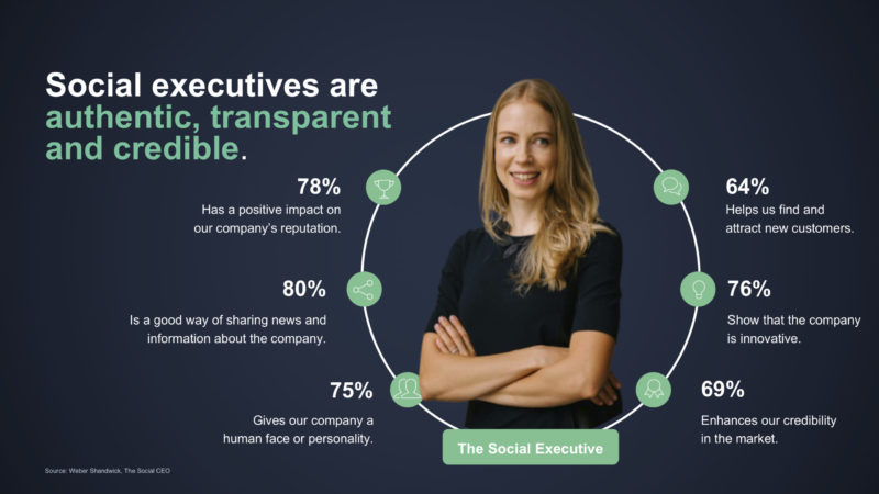 Source: Weber Shandwick, The Social CEO